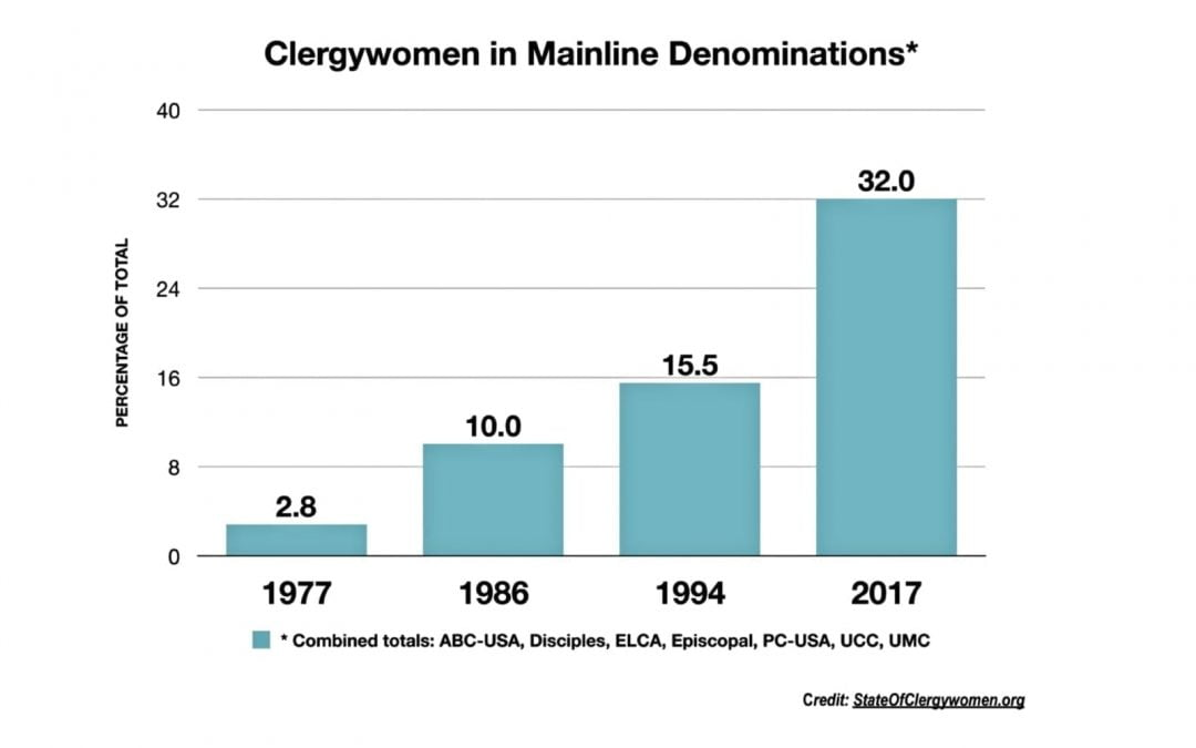 Female Clergy in U.S. Increased Significantly Over Last 40 Years