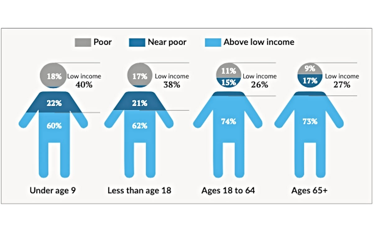 Third of US Kids Live in Low-Income Homes