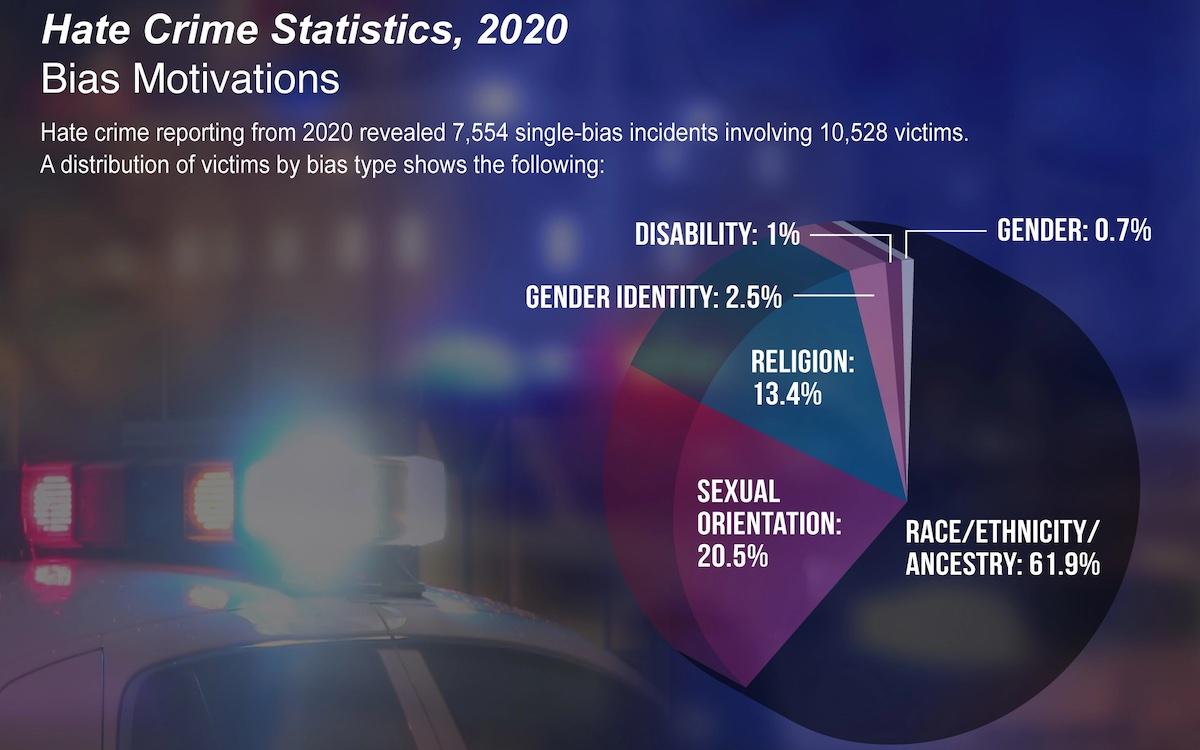 Religious Bias Third Largest Hate Crime Basis in 2020