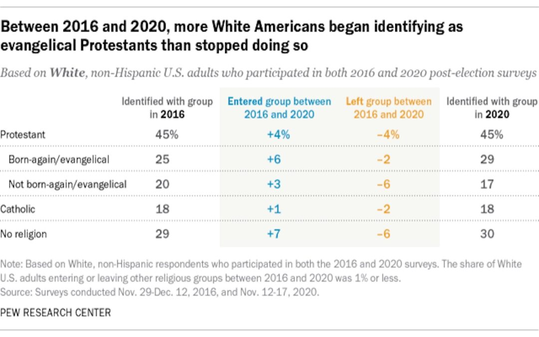White, Born-Again Evangelical Identification Increased Since 2016