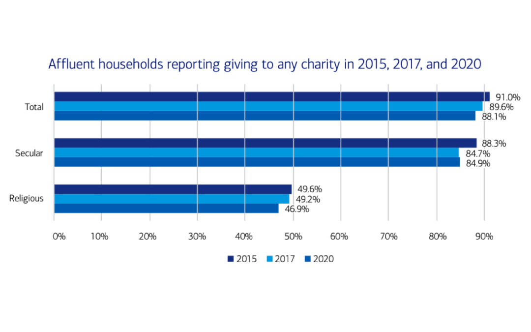 A bar graph showing charitable giving in 2020 by affluent households in the U.S.