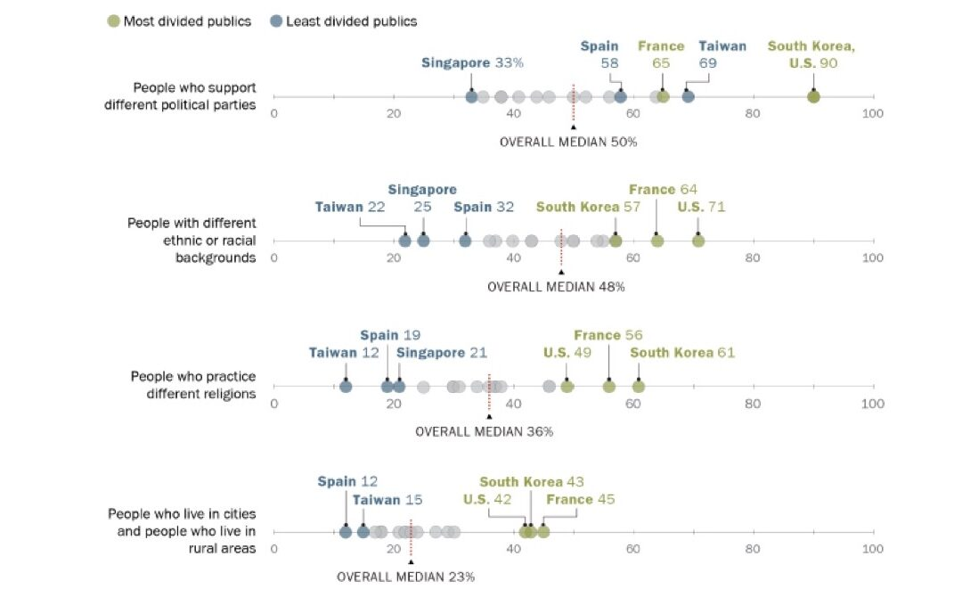 U.S. Adults Divided on Strength of Religious Conflict in the Nation