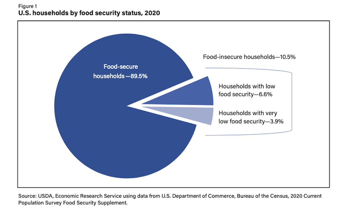 Nearly 14m U.S. Households Were Food Insecure in 2020